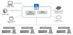 SDN-Management für Public, Private und Hybrid Clouds