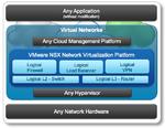 Virtuelle Netze für das softwaredefinierte RZ