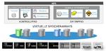 EMC ebnet den Weg zu Software-Defined Storage
