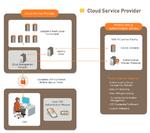 Starke Authentifizierung für Cloud-Service-Provider