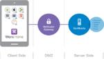 EMM-Lösung mit einfacherem Zugang zu Apps