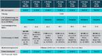 O2: LTE für alle Unternehmenstarife