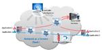 EU-Projekt: Testumgebung für SDN-Netze