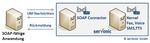 Unified Messaging für SOAP-fähige Anwendungen