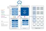 Virtualisierte Ressourcen ohne Performance-Verlust schützen