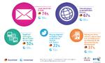 BYOD in die Praxis umsetzen