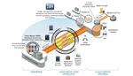 Cisco mit Angeboten für die Hybrid Cloud