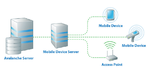 Lifecycle-Management mobiler Apps