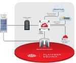 Privater Zugang zu Public-Cloud-Diensten