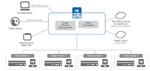 Softwaredefinierte Applikationsdienste