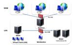 Mit Linux-Thin-Client bequem zum virtuellen Windows-PC