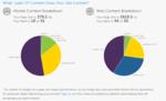 Kostenloser Performance-Test für Unternehmens-Websites