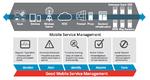 Service-Management für Mobilgeräte-Apps