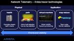 Entwicklungsplattform für softwaregesteuerte Netze