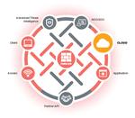 Fortinet macht Fortigate VM für VMware Cloud on AWS verfügbar