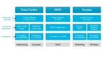 Cisco wird Softwarehersteller