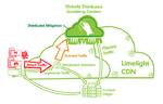 CDN inklusive Schutz vor DDoS