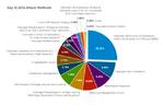 Angriffsziele Handel, SCADA-Systeme und SSL-Verkehr