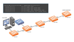 Automatisierte Fehlersuche in Layer-2-Netzen