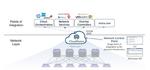 Security-Services für das dynamische Netz