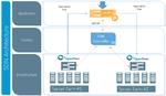 Kemp nutzt SDN für dynamische Quality of Service