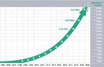 Hohe Installationszahlen bei Profinet und IO-Link