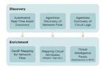 Leitstand für die Multi-Cloud-Sicherheit