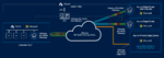 VMware SD-WAN Azure