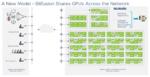 Virtualisierte GPUs für KI/ML