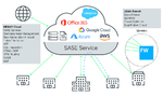 SD-WAN plus Security