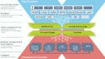 Aufbau des Daten-Ökosystems von Gaia-X im schematischen Überblick.