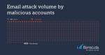 E-Mail-Attacke