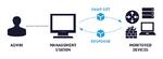 608 LANline 2020-09 Bild 1 Client-Server-Kommunikation mittels SNMP