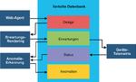 LANline Apstra Grafik 2 Konsistent