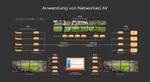 Audio- und Videolösungen entwickeln sich hin zu AV-over-IP