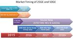 Spirent: Erstes Testsystem für 50 Gigabit Ethernet
