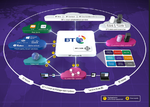 BT bietet direkte, sichere Hochleistungsanbindung an Salesforce