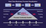 Einheitliches Service-Level-Reporting für IT und Business