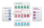Video-Management-Software mit deutlicher Performance-Steigerung