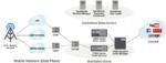 Citrix vereint Netscaler und Bytemobile zu Mobile-ADC