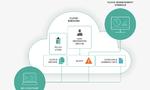 Cloud-Lösung überwacht Nutzeraktivitäten