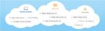 Telekom mit in Deutschland gehosteter Public Cloud