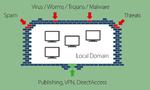 Rundumschutz für Windows-Server-Umgebungen