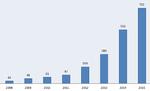 AWS Summit: Indikator für mehr Cloud-Interesse