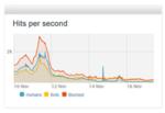 Web-App-Sicherheit mit DDoS-Abwehr