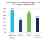Sicherheit und Datenschutz als Grundlage für Home-Office