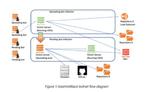 Botnet nutzt CMS-Schwachstelle in Wordpress