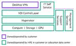 Aufbau des Greenlake-for-VDI-Angebots.