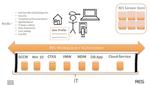 Management digitaler Workspaces automatisieren