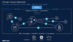 Moderne Netze für das Cloud-Zeitalter